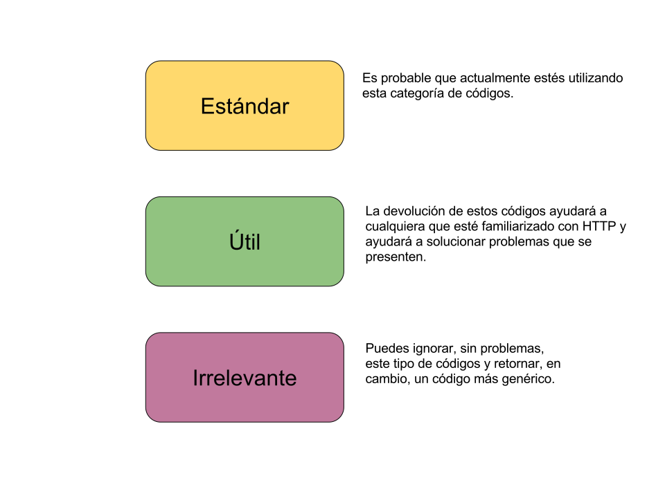 Clasificación de códigos