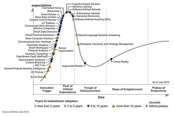 Ciclo y auge de las tecnologías emergentes 2016 de Gartner